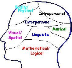 math worksheet : the worm and quot;learning senses quot; aka quot;multiple intelligences  : Multiple Intelligences Worksheets