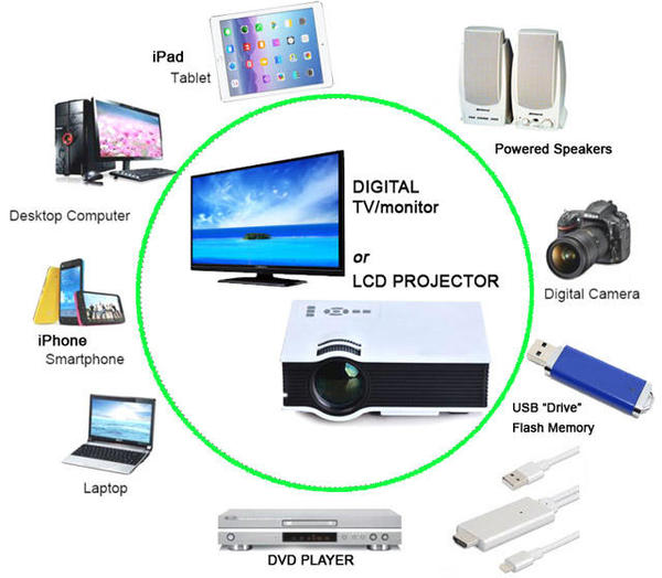 Connecting Your Laptop, Smartphone or Tablet to a TV or Projector ...