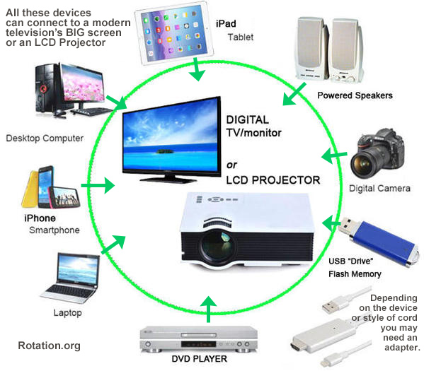 Connect Tablet To Tv >> Connecting Your Laptop Smartphone Or Tablet To A Tv Or Projector